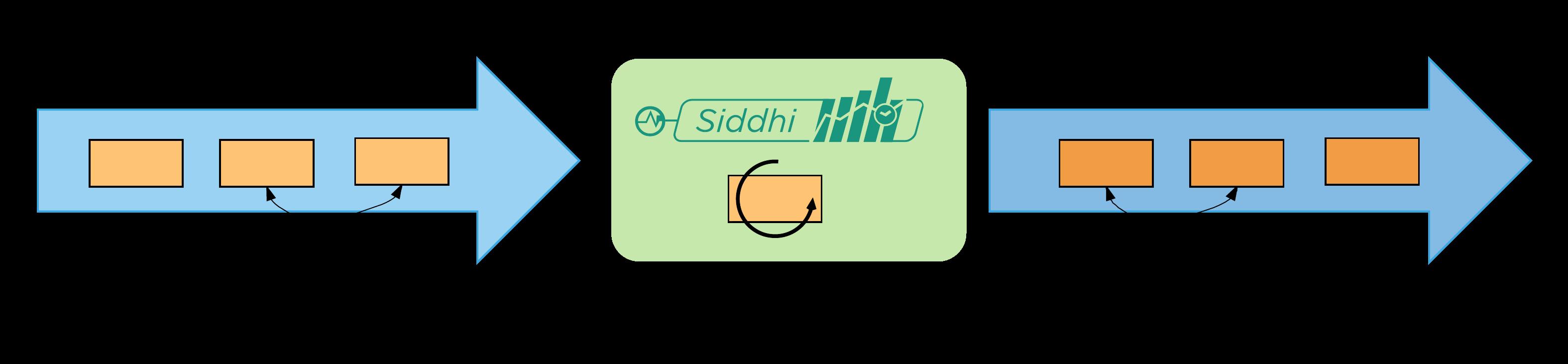 Quick Start - Siddhi